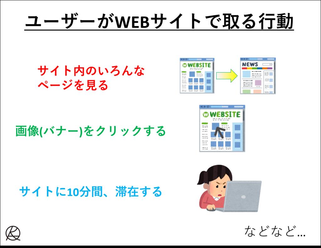 ユーザーがサイト内で取る行動