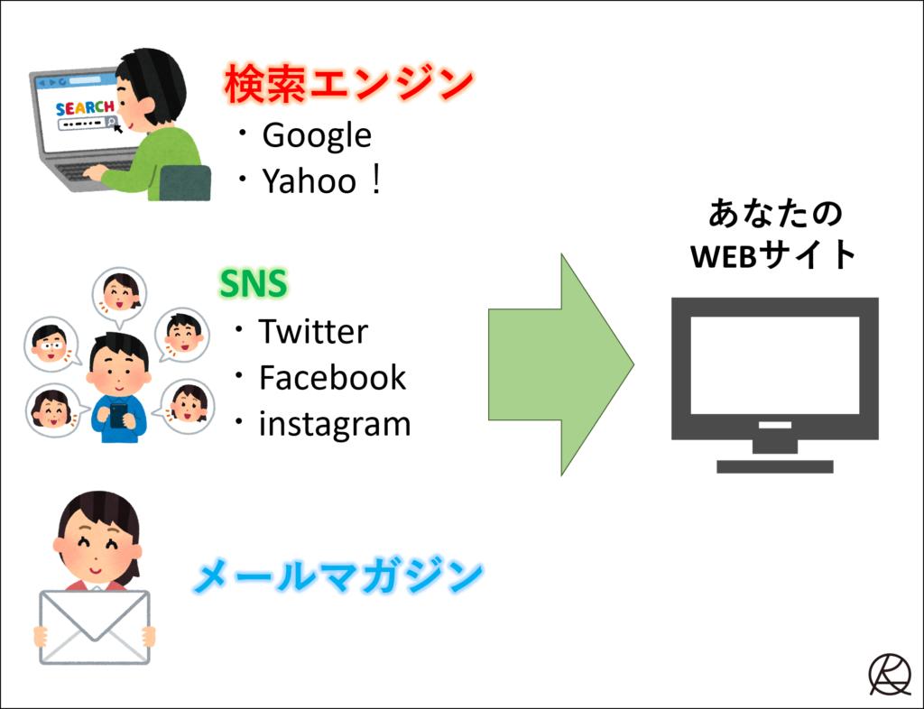 WEBサイトにくるユーザーの経路