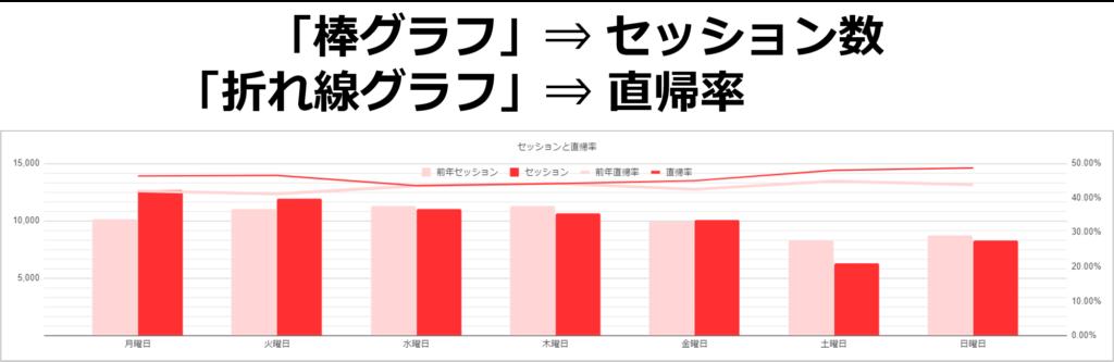 グラフの指標説明