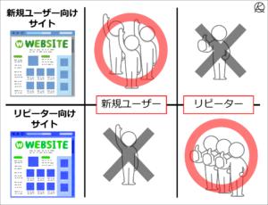 サイトの特性によって指標の重要性が変わる
