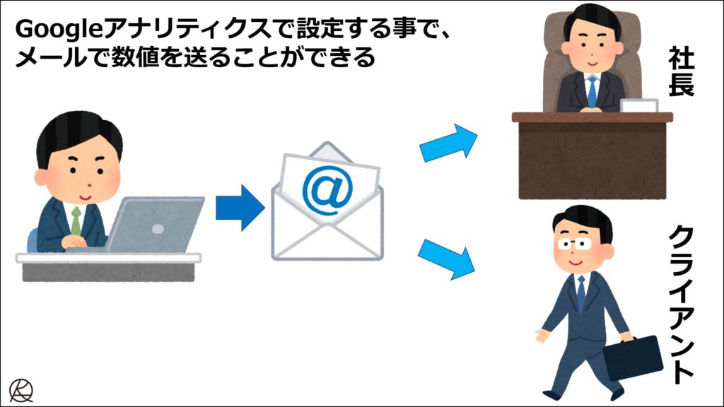 メールで送れる