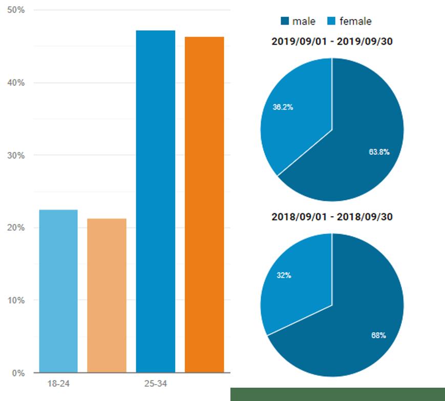 今年と前年を比較したグラフ