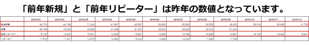 前年新規と前年リピーターは昨年の数値
