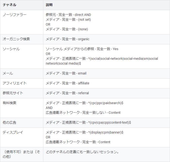 デフォルトチャネルの定義