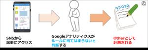 Googleアナリティクスのルールに当てはまらない場合はOtherとして計測